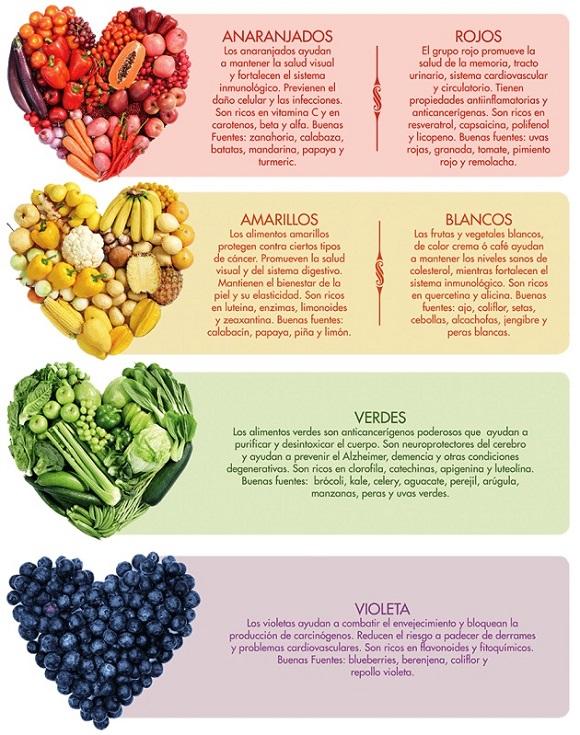 Beneficios de comer vegetales